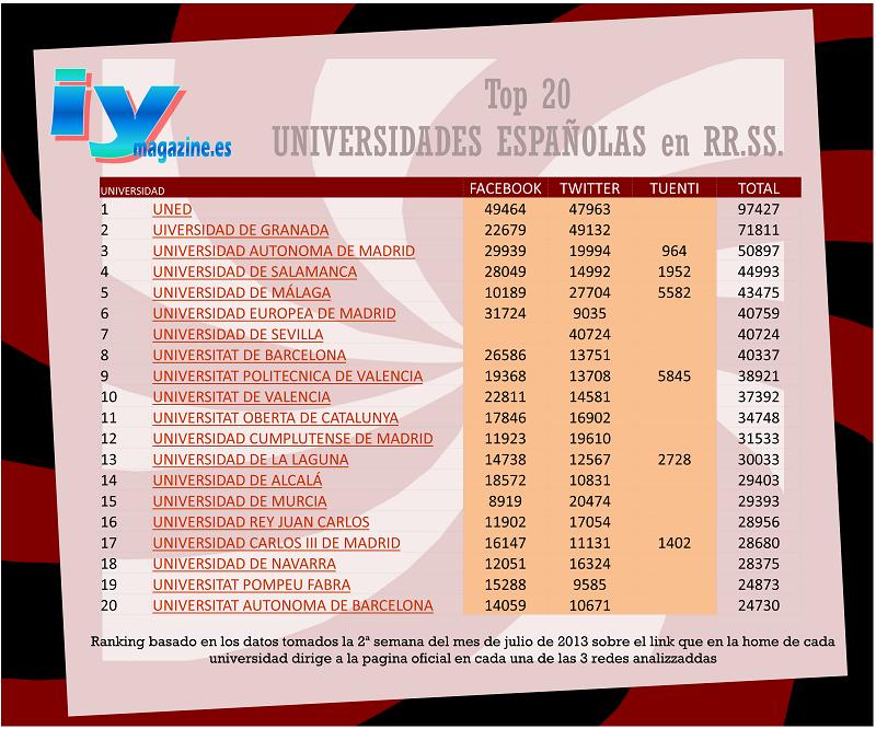 TOP 20 del ranking de Universidades españolas en redes sociales
