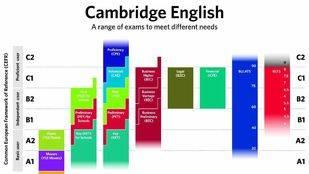 Cambridge English obtiene el estándar de calidad ISO 9001 en la gestión de los exámenes