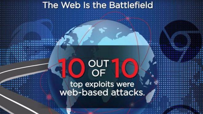 Informe trimestral de Seguridad en Internet de Watchguard