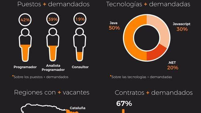 Aumentan las ofertas de empleo del sector TIC en 2017