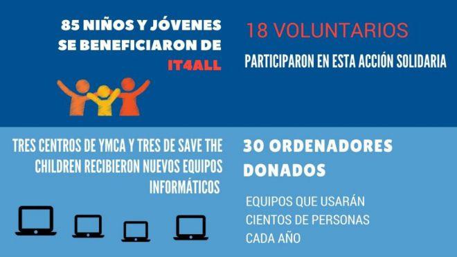 Segunda edición del programa IT4All, Lenovo forma en ciberseguridad a 85 jóvenes de Madrid