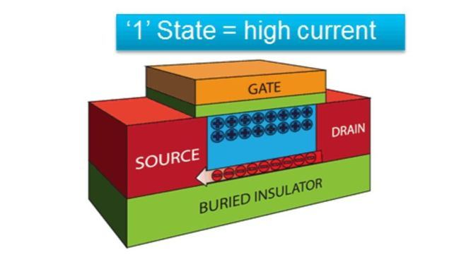 Desarrollan la celda de memoria más pequeña del mundo usando materiales alternativos al silicio