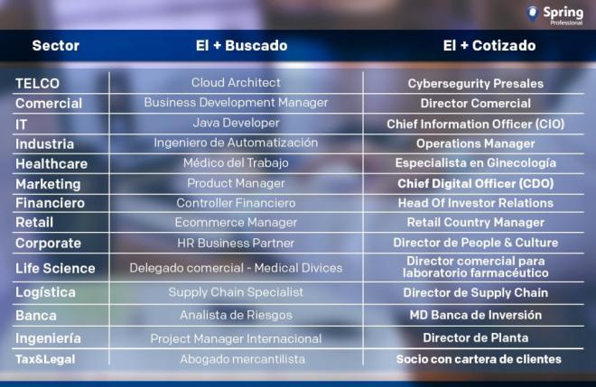E-Commerce Manager y Retail Country Manager, los más buscados y mejor pagados