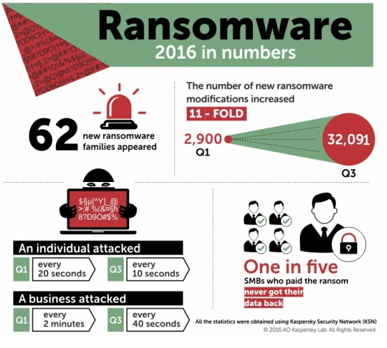 Desde Rusia con sus ataques de ransomware