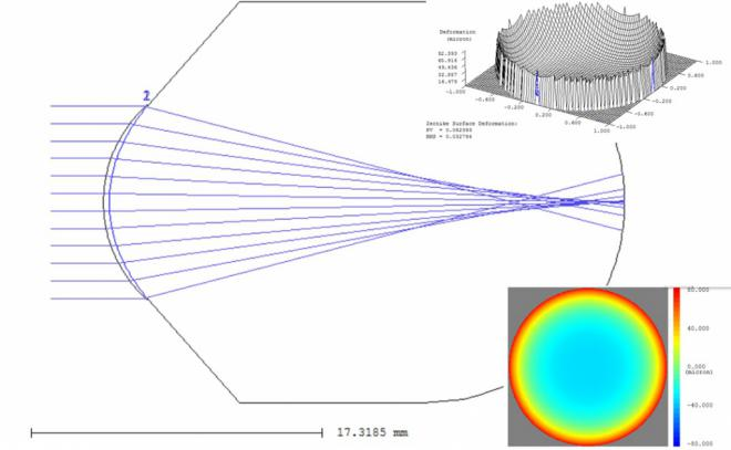 Investigadores de la UA diseñan la primera lente de apoyo escleral multifocal para la compensación de la presbicia