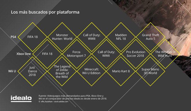 No es nada barato comprar videojuegos en España
