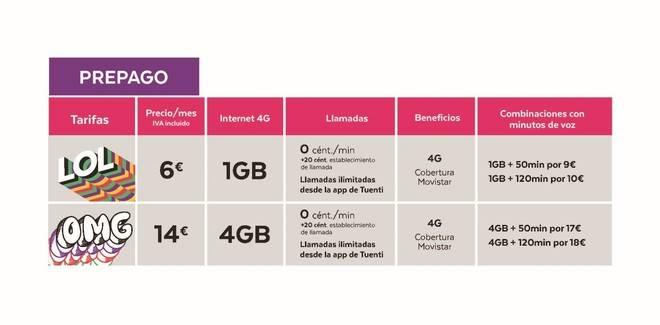 TUENTI, nuevas tarifas de 6 € a 21 €, de 1 gb. a 7gb.